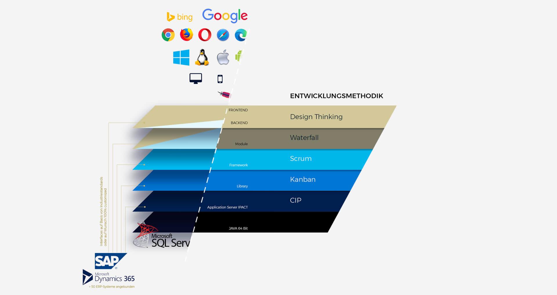 Software Entwicklungsmethodik by ICONPARC