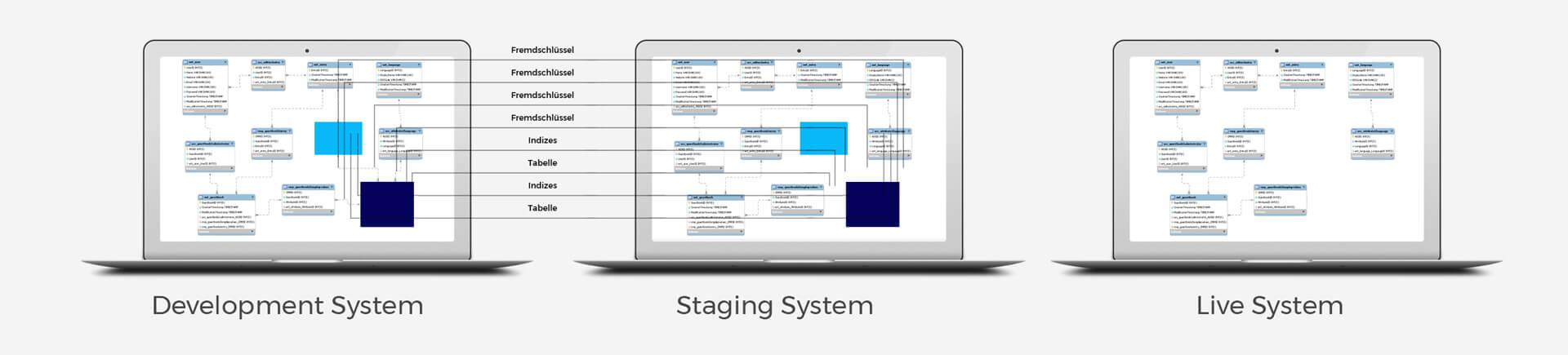 E Business B2B Datenbank Migration Step2