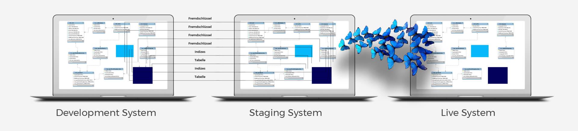 E Business B2B Datenbank Migration Step3 ICONPARC